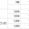 SMBC日興証券から、100株応募